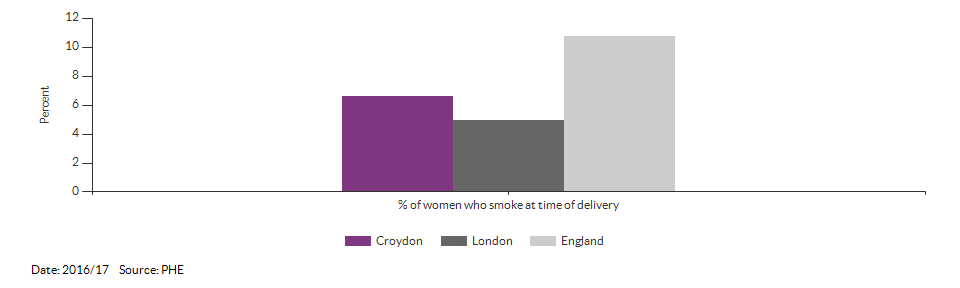 % of women who smoke at time of delivery for Croydon for 2016/17