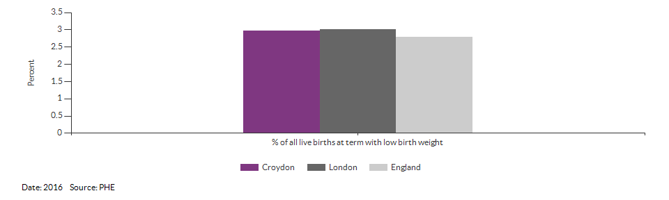 % of all live births at term with low birth weight for Croydon for 2016