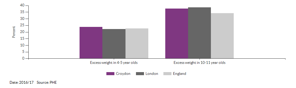 Child excess weight for Croydon for 2016/17