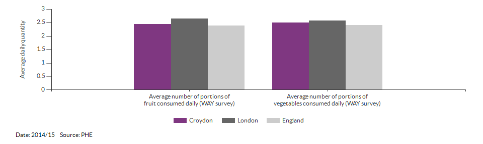 Average daily portions of fruit and vegetable consumed at age 15 for Croydon for 2014/15