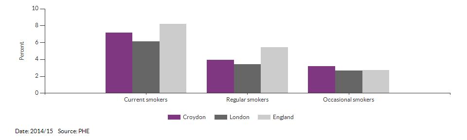Smoking prevalence at age 15 for Croydon for 2014/15