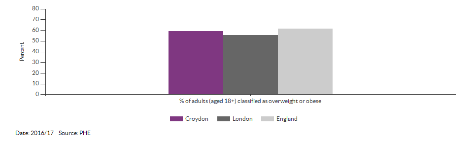Percentage of adults (aged 18+) classified as overweight or obese for Croydon for 2016/17