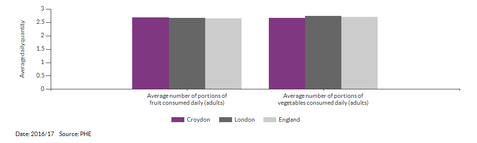 Average number of portions of fruit and vegetables consumed daily (adults) for Croydon for 2016/17