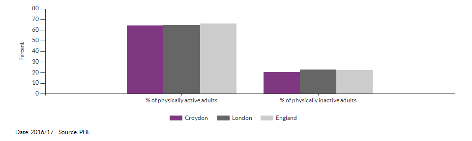 Percentage of physically active and inactive adults for Croydon for 2016/17