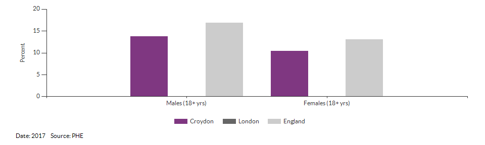 Percentage of physically active and inactive adults for Croydon for 2017