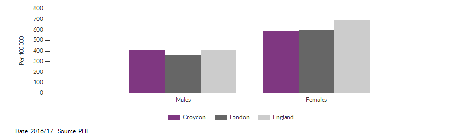 Hip fractures in people aged 65 and over for Croydon for 2016/17