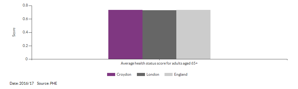 Average health status score for adults aged 65 and over for Croydon for 2016/17