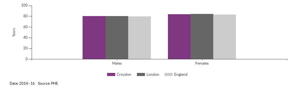 Life expectancy at birth for Croydon for 2014 - 16