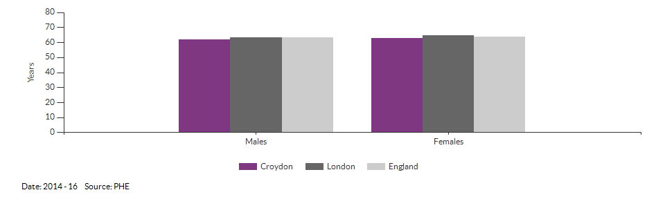 Healthy life expectancy at birth for Croydon for 2014 - 16