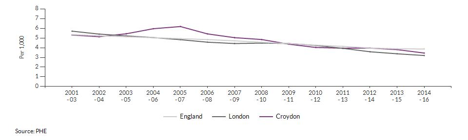 Infant mortality for Croydon over time