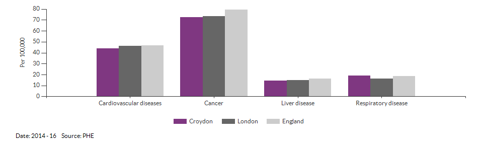 Under 75 mortality rate from causes considered preventable for Croydon for 2014 - 16