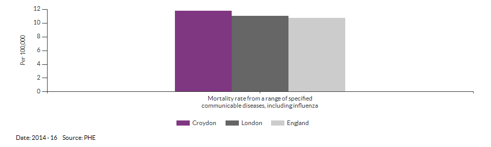 Mortality rate from a range of specified communicable diseases, including influenza for Croydon for 2014 - 16