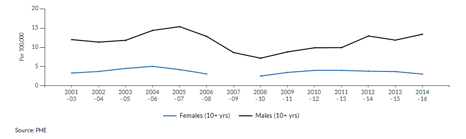 Suicide rate males and females for Croydon over time