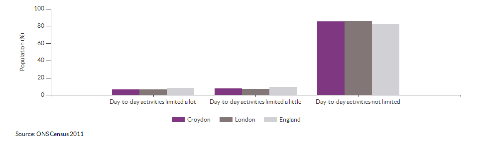 Persons with limited day-to-day activity in Croydon for 2011