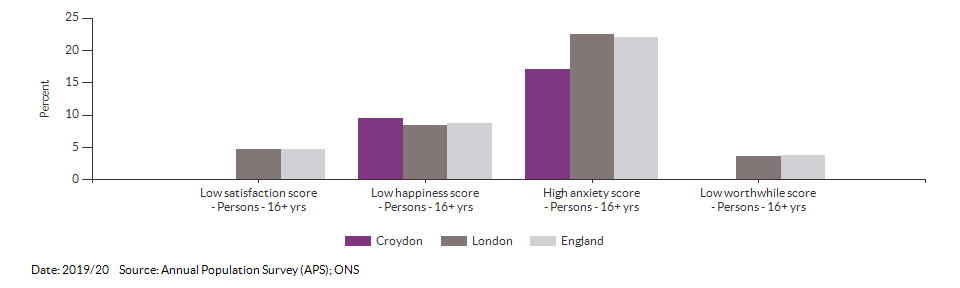 Self-reported wellbeing for Croydon for 2019/20