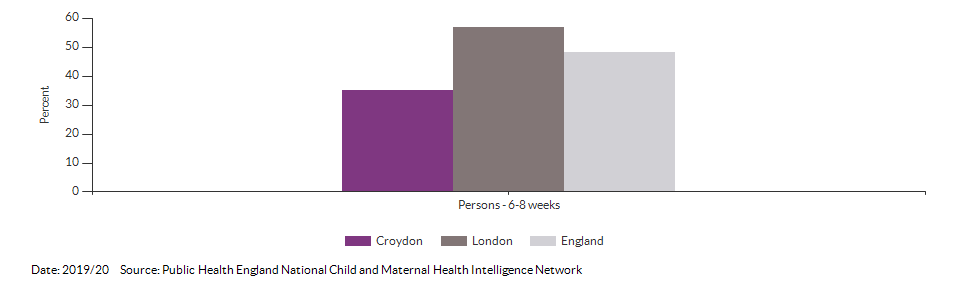 Breastfeeding prevalence at 6-8 weeks after birth for Croydon for 2019/20