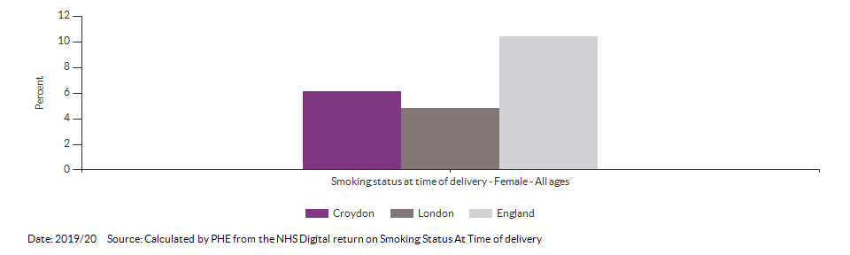 % of women who smoke at time of delivery for Croydon for 2019/20