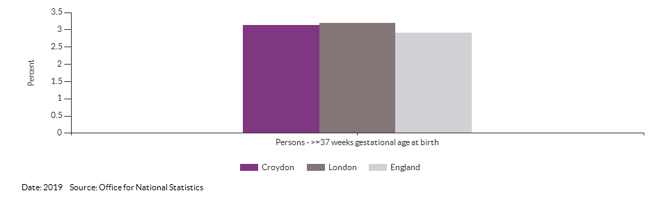 % of all live births at term with low birth weight for Croydon for 2019