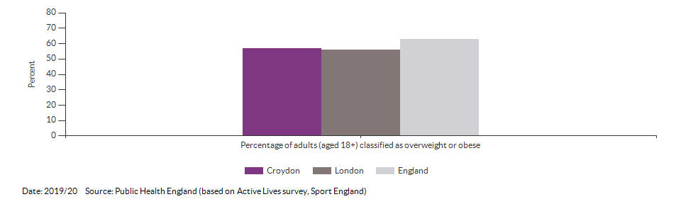 Percentage of adults (aged 18+) classified as overweight or obese for Croydon for 2019/20