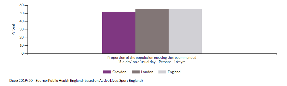Proportion of the population meeting the recommended '5-a-day' on a 'usual day' (adults) for Croydon for 2019/20