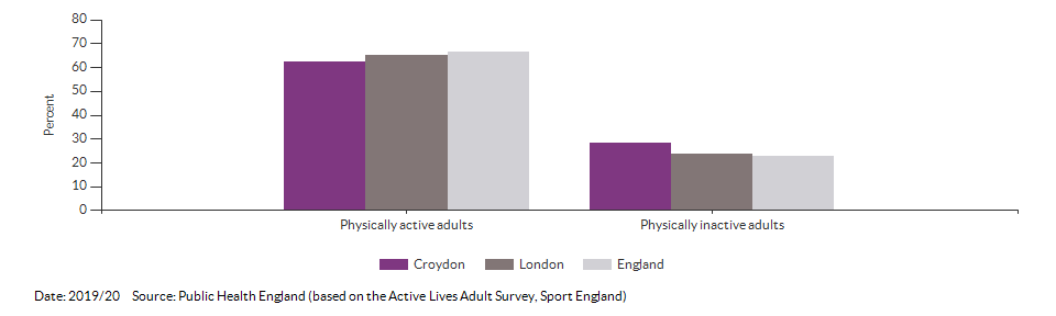 Percentage of physically active and inactive adults for Croydon for 2019/20