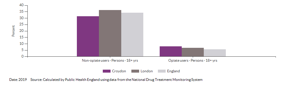 Successful completion of drug treatment in adults for Croydon for 2019