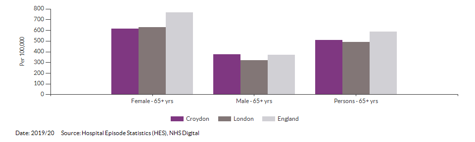 Hip fractures in people aged 65 and over for Croydon for 2019/20
