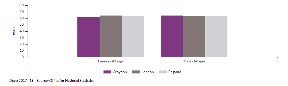 Healthy life expectancy at birth for Croydon for 2017 - 19