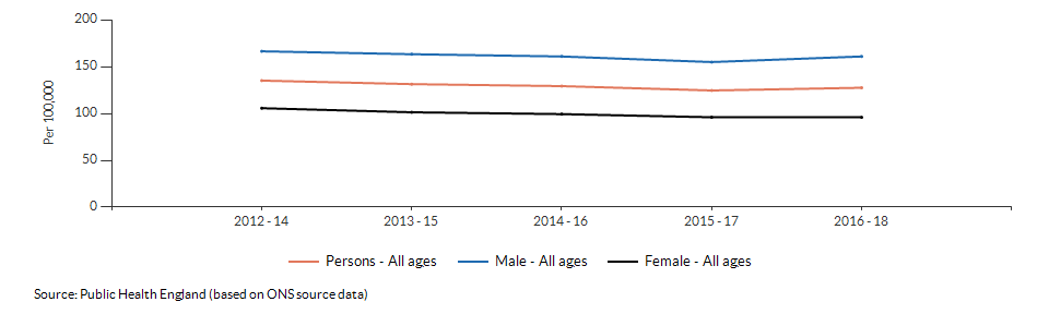 Mortality rate from causes considered preventable for Croydon over time