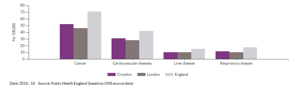 Under 75 mortality rate from causes considered preventable for Croydon for 2016 - 18