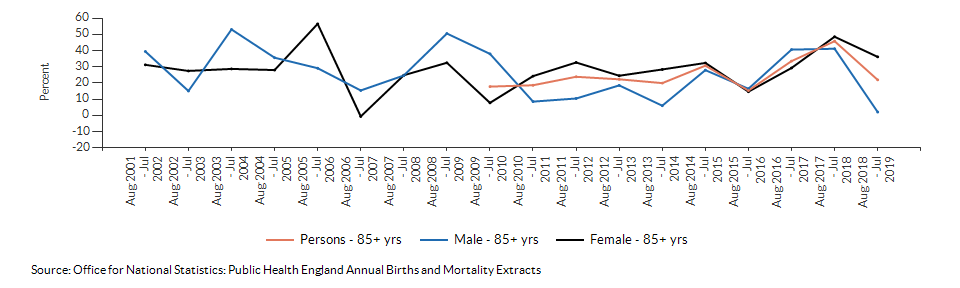 Excess winter deaths index (age 85+) for Croydon over time