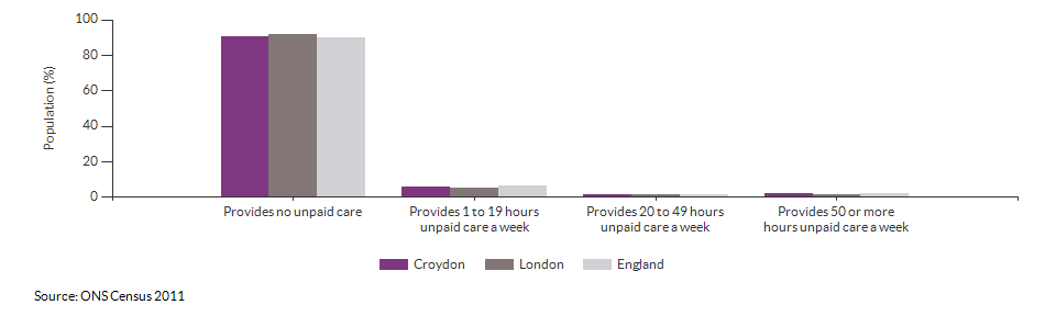 Provision of unpaid care in Croydon for 2011