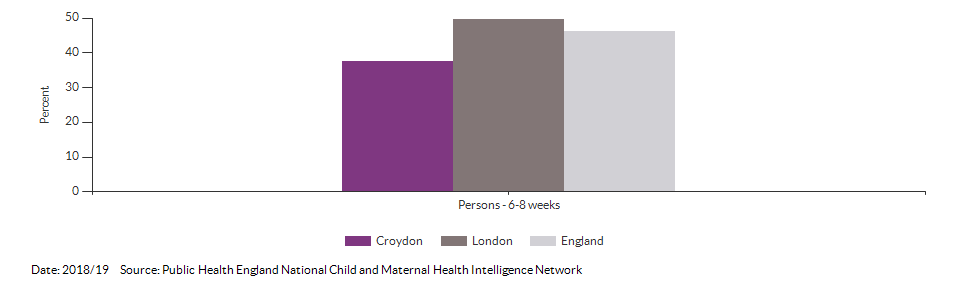 Breastfeeding prevalence at 6-8 weeks after birth for Croydon for 2018/19