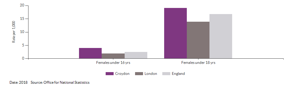 Under 18 conceptions for Croydon for 2018