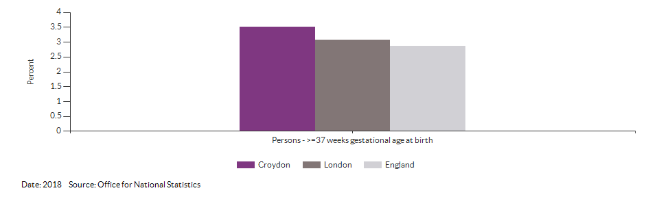 % of all live births at term with low birth weight for Croydon for 2018