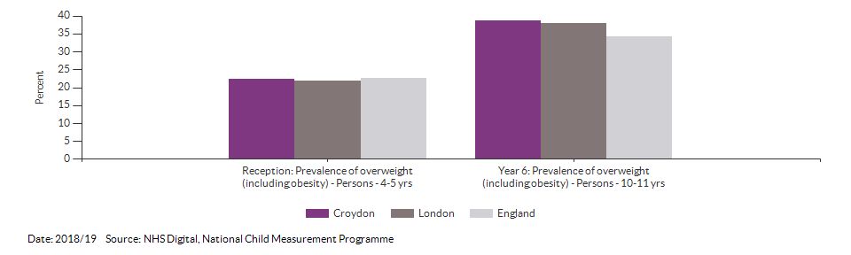 Child excess weight for Croydon for 2018/19