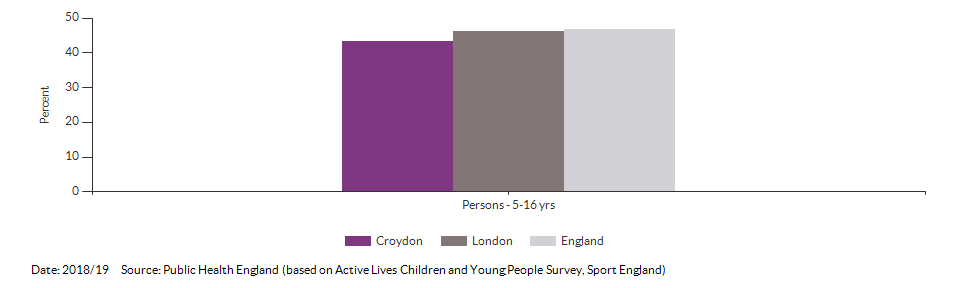 Percentage of physically active children and young people for Croydon for 2018/19