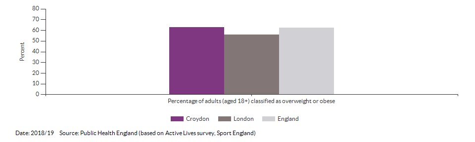 Percentage of adults (aged 18+) classified as overweight or obese for Croydon for 2018/19