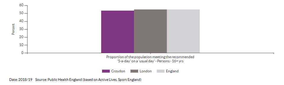 Proportion of the population meeting the recommended '5-a-day' on a 'usual day' (adults) for Croydon for 2018/19