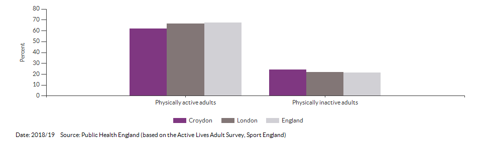Percentage of physically active and inactive adults for Croydon for 2018/19