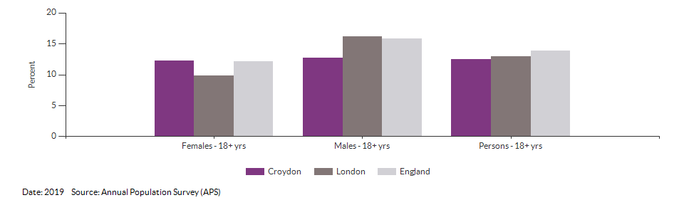 Smoking Prevalence in adults (18+) - current smokers (APS) for Croydon for 2019