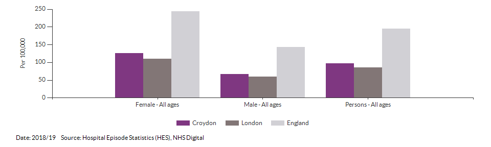 Emergency hospital admissions for intentional self-harm for Croydon for 2018/19
