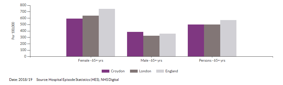 Hip fractures in people aged 65 and over for Croydon for 2018/19