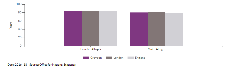 Life expectancy at birth for Croydon for 2016 - 18