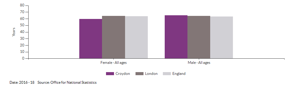Healthy life expectancy at birth for Croydon for 2016 - 18