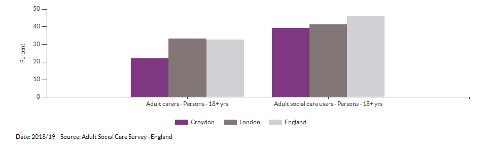 Percentage of adult social care users who have as much social contact as they would like for Croydon for 2018/19