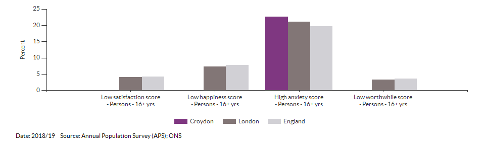 Self-reported wellbeing for Croydon for 2018/19