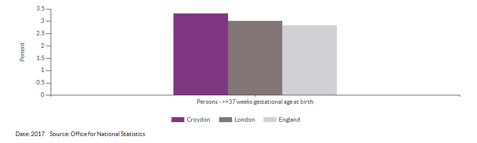 % of all live births at term with low birth weight for Croydon for 2017