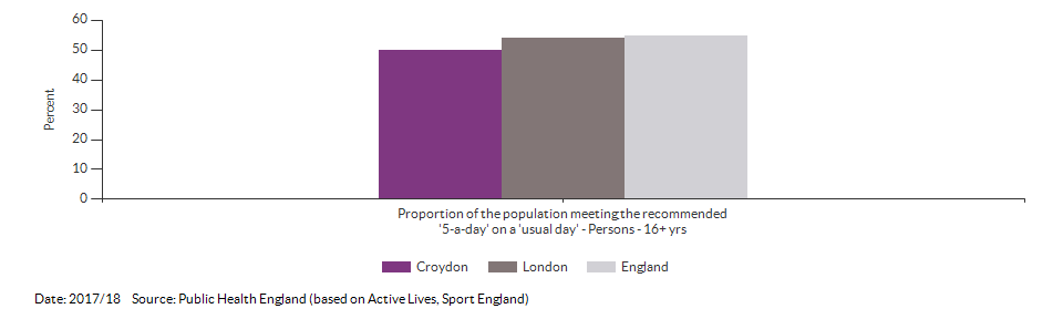 Proportion of the population meeting the recommended '5-a-day' on a 'usual day' (adults) for Croydon for 2017/18