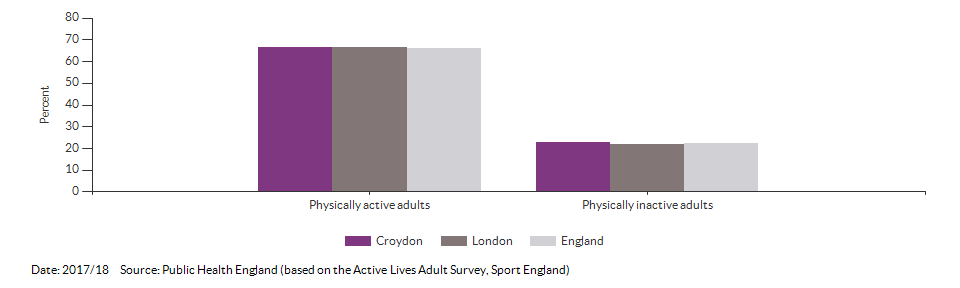 Percentage of physically active and inactive adults for Croydon for 2017/18
